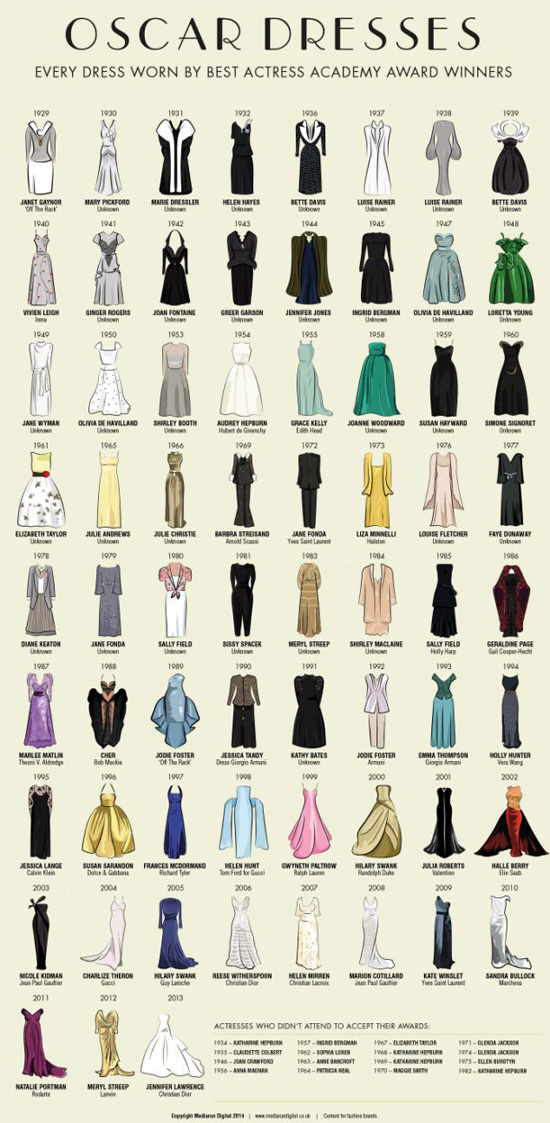 MediaRun digital illustration Best Actress Oscar dress worn since 1929